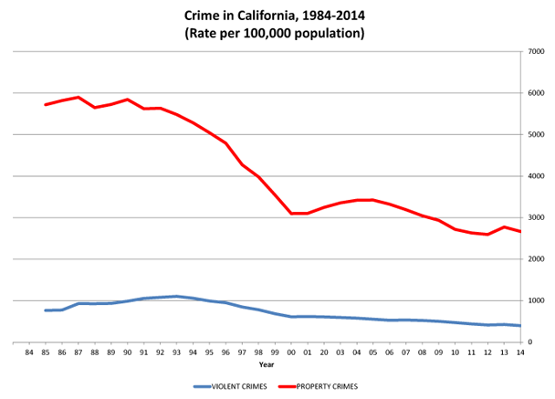 Most Recent Statistical Crime Chart