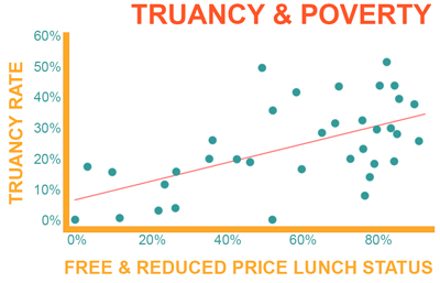 Correlation of Poverty and Truancy