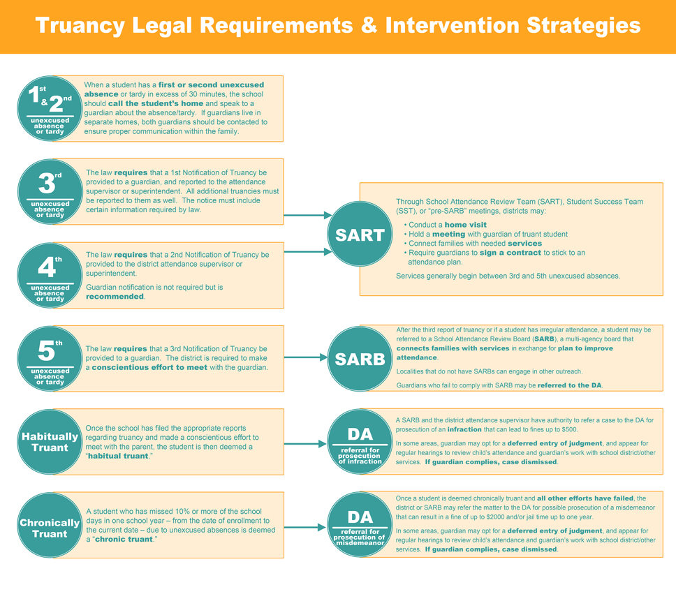 Truancy Legal Requirements and Intervention Strategies