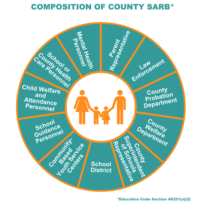 Composition of County SARB